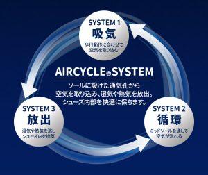 エアサイクルシステム